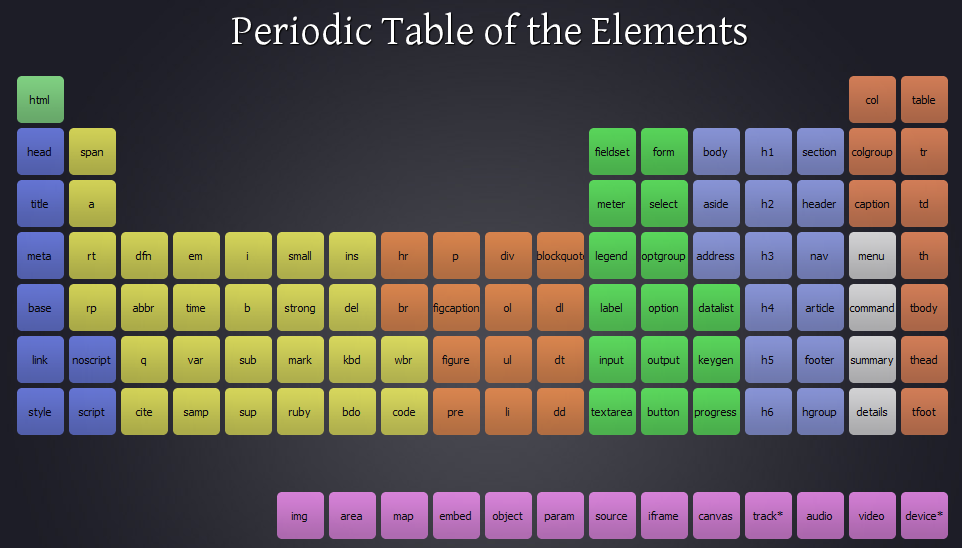 The list of html link is broken by udeepak pull for 12th element on the periodic table